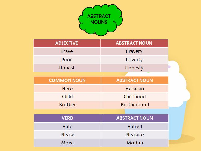 list of abstract nouns from adjectives pdf